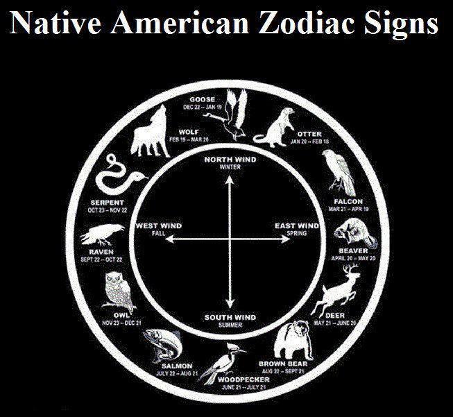 Native American Zodiac Signs